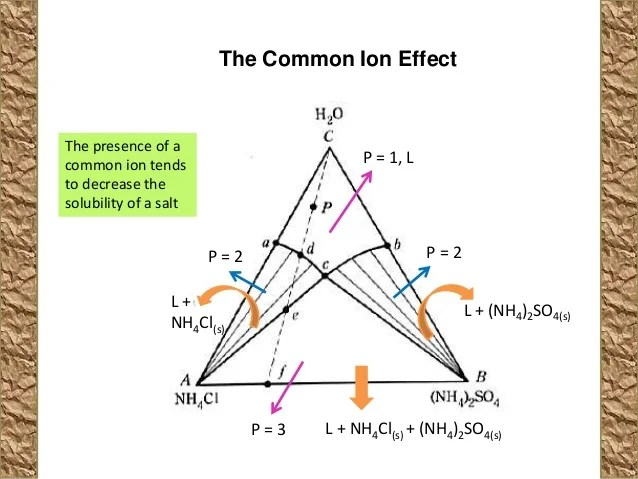 Physical chemistry phase diagram 3 ponents