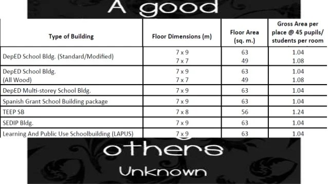 Deped Standard Classroom Design ~ Standard height of floor to ceiling in the philippines