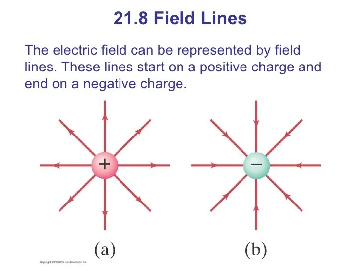 what do the lines represent in an electric field diagram whirlpool bath wiring charge and 26 21 8 can be represented
