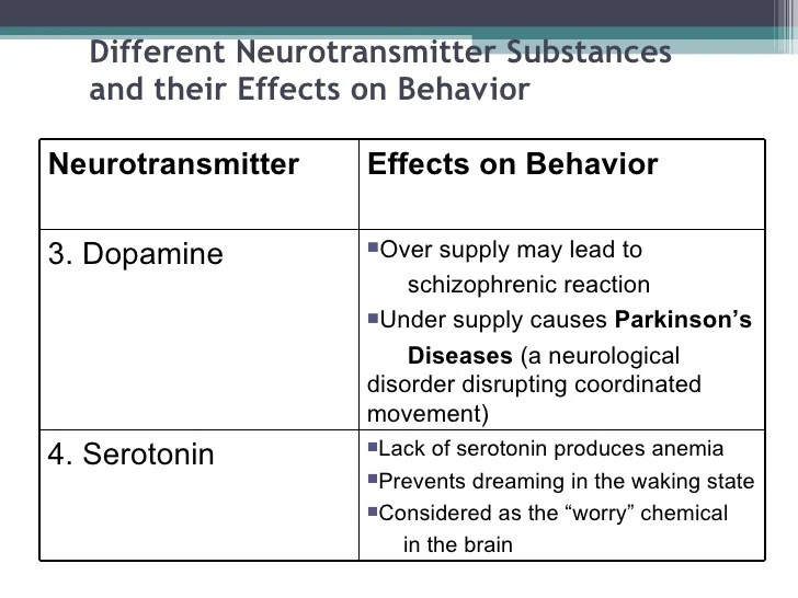 Dopamine And Dopamine Related Neurological Problems Research Paper