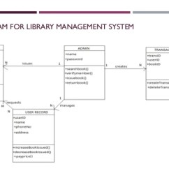 Use Case Diagram Library Management System 2003 Subaru Forester Radio Wiring Introduction To Uml Diagrams Object Of Order