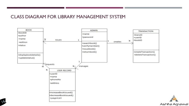 class diagram for library management system in uml lennox gas furnace wiring introduction to diagrams object of order