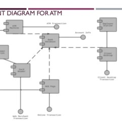 Atm Component Diagram Uml 65 Mustang Ignition Wiring Introduction To Diagrams 33 Use Case