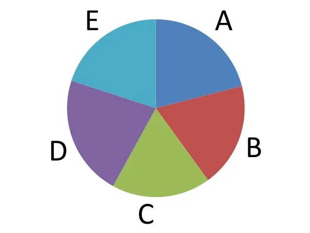 Can  ever use  pie chart also charts are evil rh slideshare