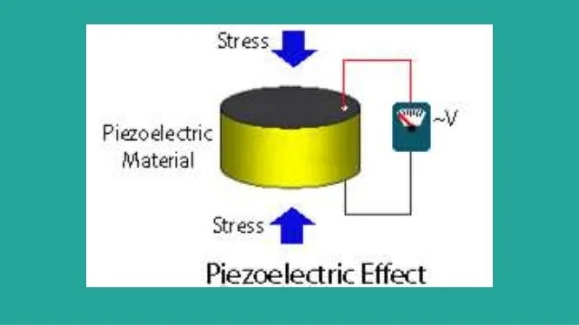 And The Current Flows Because An Electric Field Pushes Electrons