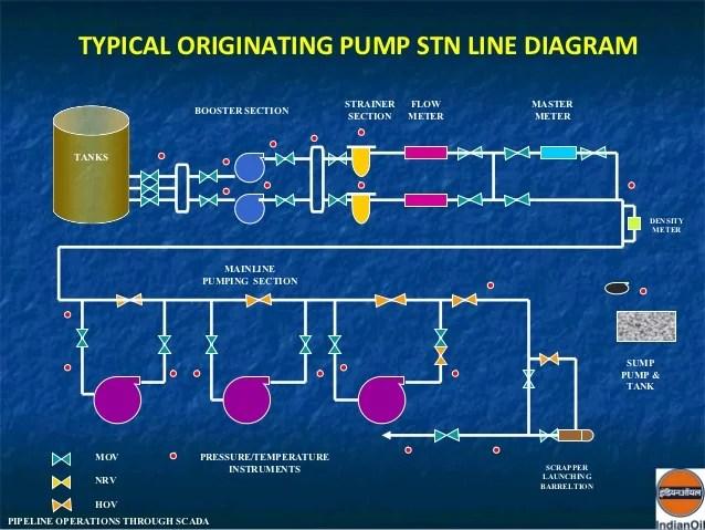 Pipeline operation through scada