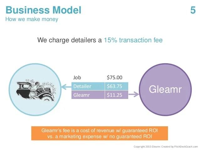 Pitch Deck Template - Business Model Slide