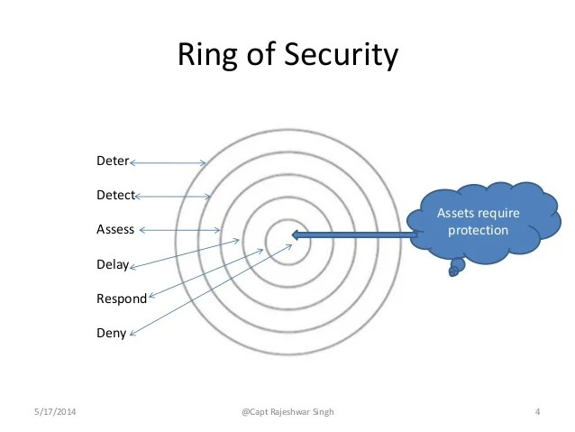 Local Security Systems