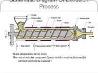 Plastic Pipe Extrusion Process - Acpfoto