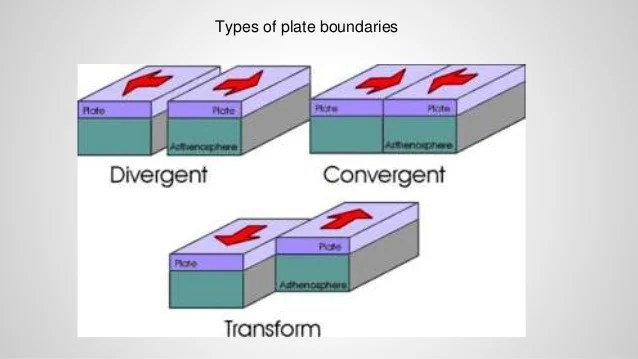 Convergent Plate Movement