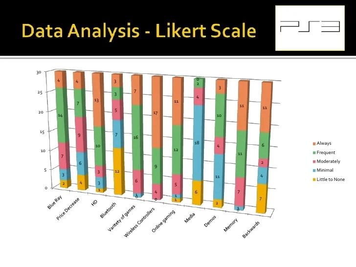 Playstation 3 Quantitative Research Study
