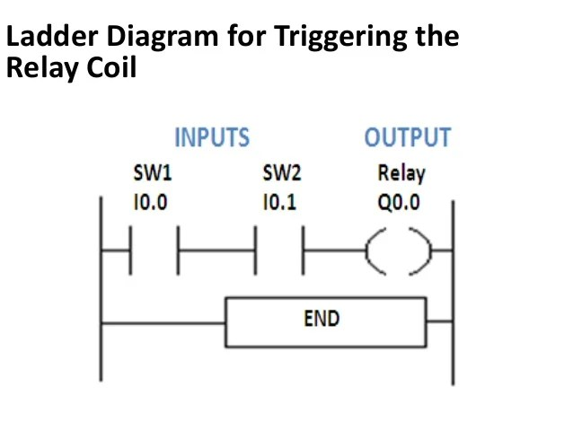ladder logic diagram online
