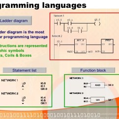 Ladder Logic Diagram Examples 12 Pin Relay Wiring Latest For Automotive A Free Download Plc Siemens Training Notes