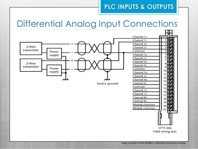 PLC Troubleshooting & Maintenance
