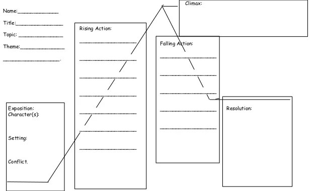 short story diagram template blank foot plot