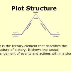 Night Plot Diagram Beetle Wiring 1972 Structure Powerpoint