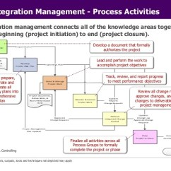 Pmp Inputs And Outputs Diagram 2002 Chevy Tahoe Engine Pmi Project Management Principles 10