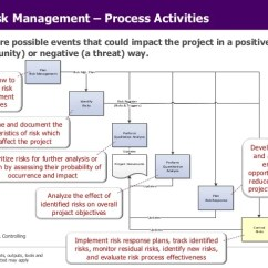Pmp Inputs And Outputs Diagram 97 Chevy S10 Radio Wiring Pmi Project Management Principles 28