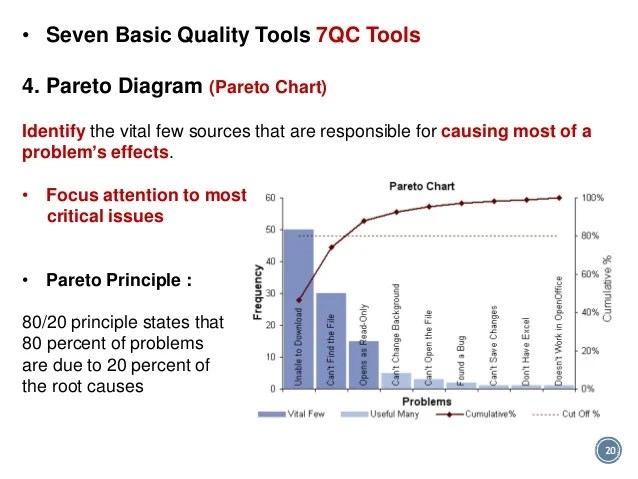 Pareto Chart Vs Histogram