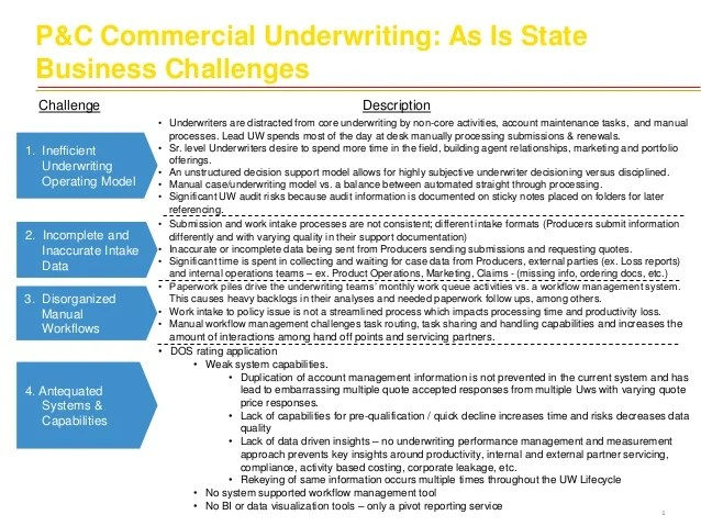 commercial underwriting as is state business challenges underwriters are distracted from core also insurance process current stat rh slideshare