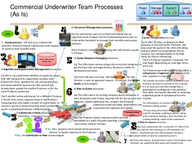 Business challenges commercial underwriter team processes also insurance underwriting process as is current stat  rh slideshare
