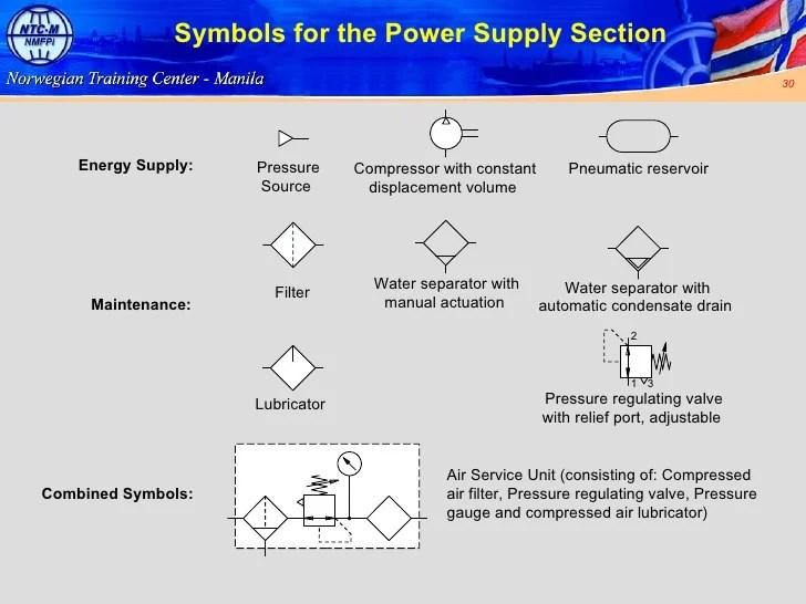 And Pneumatic Symbols On Pneumatic Hydraulic Schematic Symbols
