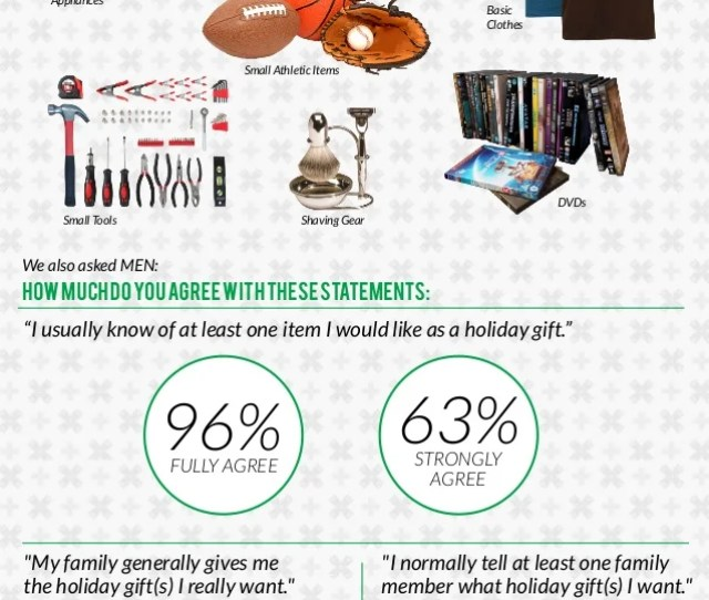 Popular Under Christmas Gifts For Men  We Used Mobile Technology To Survey  Men From