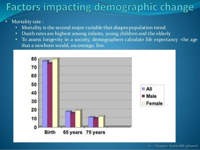Population Growth Developing Countries