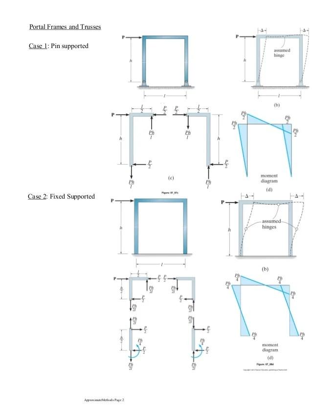 Portal Frame Analysis Excel | Frameswalls.org