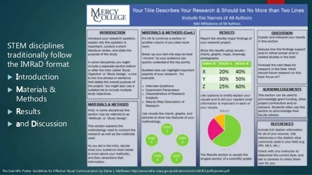scientific poster formats