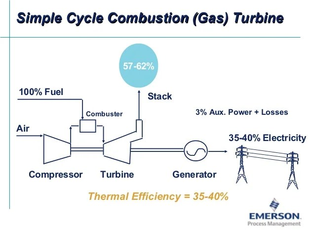 simple cycle power plant diagram 2004 ford e350 wiring emerson applications combined generationcombined