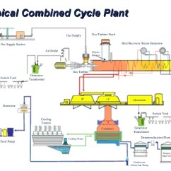 Simple Cycle Power Plant Diagram Electrical Wiring Symbols Australia Emerson Applications Waterfwfwswitch Yardair Intakecondenserbypassdamper 19 Most Common Combined Cyclemost