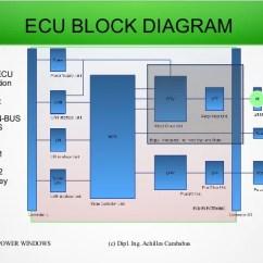 Ecu Wiring Diagram Mercedes 2003 Saturn Vue Engine How Works Free For You Block Data Rh 7 11 Www Aktion Tesmer De Hd Class A