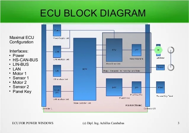 ecu wiring diagram mercedes 1989 honda civic how works free for you block data rh 7 11 www aktion tesmer de hd class a