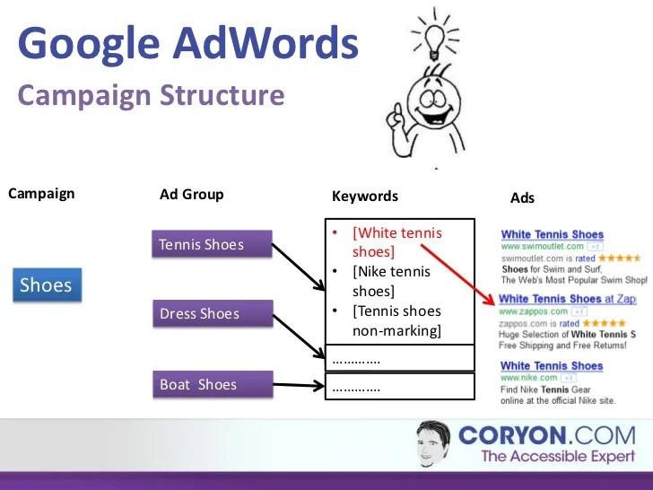 Google Adwords 101