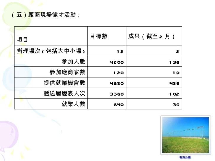 2007年新竹站業務簡報