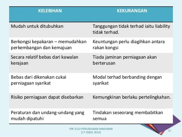 Analisis Swot Perniagaan Makanan Disediakan Oleh Nazsalwani Binti Mohd Senan Ppt Download Jika Anda Sudah Pernah Mengambil Kelas Bisnis Atau Dua Anda Mungkin Akrab Dengan Swot Analisis Erwin Nuza