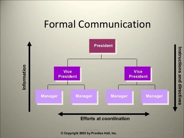 also flow of communication rh slideshare