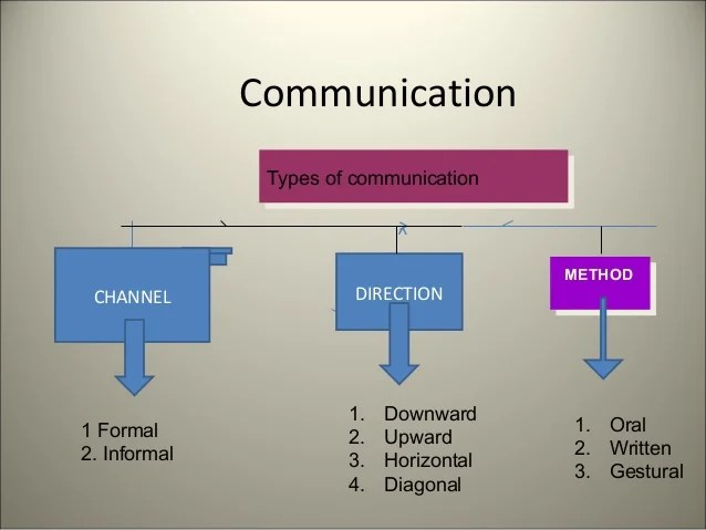 Communication also flow of rh slideshare