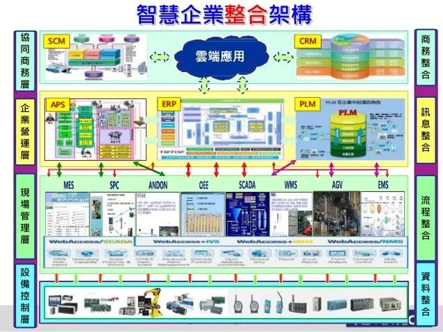 研華 智聯工廠與智能設備雙引擎 實踐智慧製造