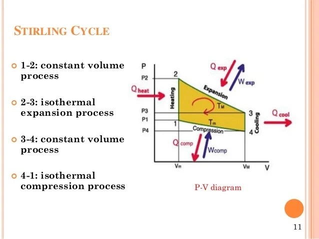 4 Stroke Engine Pv Diagram Stirling Engine Ppt