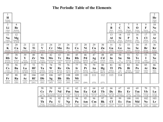 New Periodic Table Atomic Mass Rounded Off