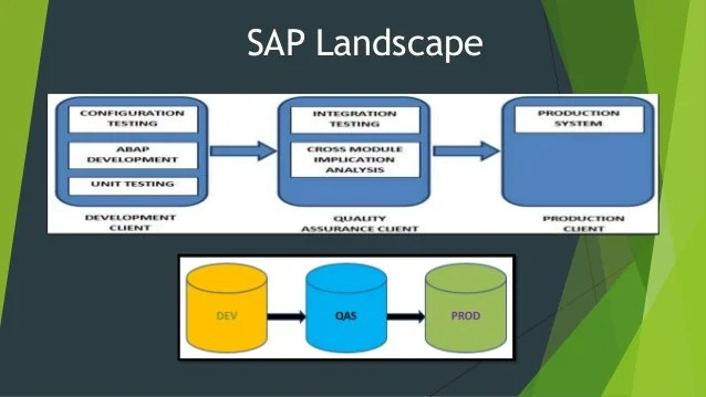 sap 3 tier architecture diagram hasse in discrete mathematics overview and