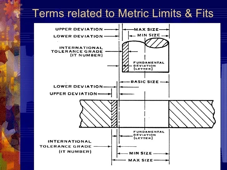 Tolerances related to machining processes terms metric limits  fits also ppt rh slideshare