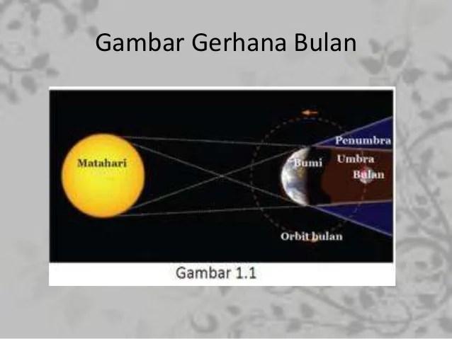 Gambar Bergerak Bulan Ramadhan