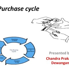 Purchasing Cycle Diagram Truck Lite Led Headlight Wiring Ppt Of Purchase Chandra 12mt07ind008