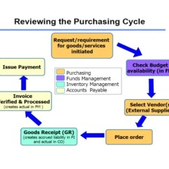 Purchasing Cycle Diagram Mgf Ignition Wiring Ppt Of Purchase Chandra 12mt07ind008