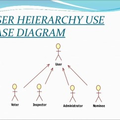 Class Diagram For Voting System Light Switch Wiring Australia Ppt On Online