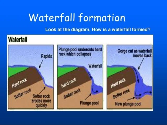 diagram of how a waterfall is formed club car golf cart wiring batteries river
