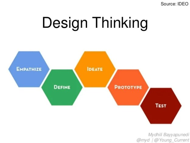 Design Thinking Source: IDEO Mydhili Bayyapunedi @myd | @Young_Current